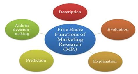 Defining marketing research paper